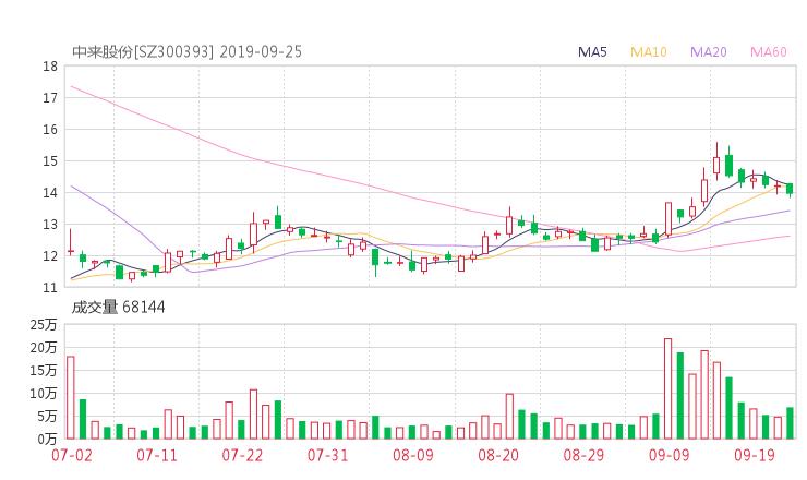 300393股票收盘价 中来股份资金流向2019年9月24日