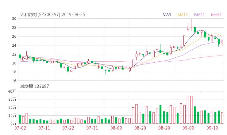 300397股票收盘价 天和防务资金流向2019年9月24日