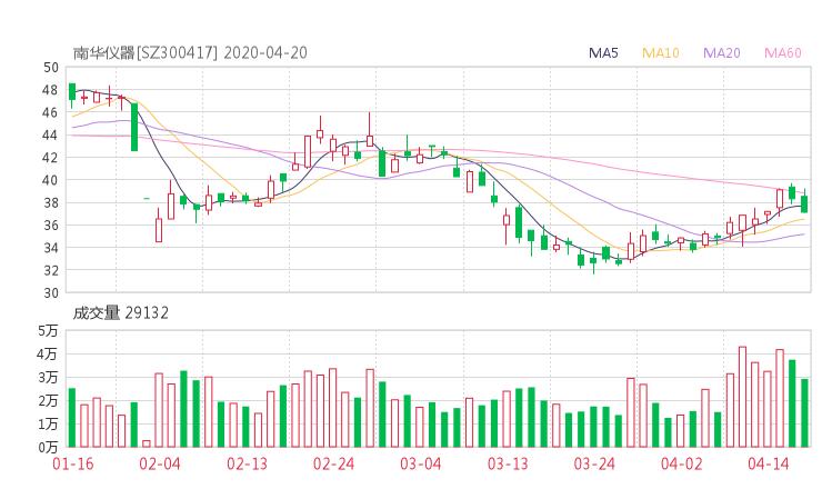 300417股票收盘价 南华仪器资金流向2020年4月20日 金融超市网