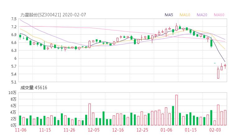 300421股票收盘价 力星股份资金流向2020年2月7日