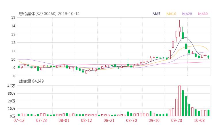 金理巴巴资讯网:300460股票收盘价 惠伦晶体资金流向2019年10月14日