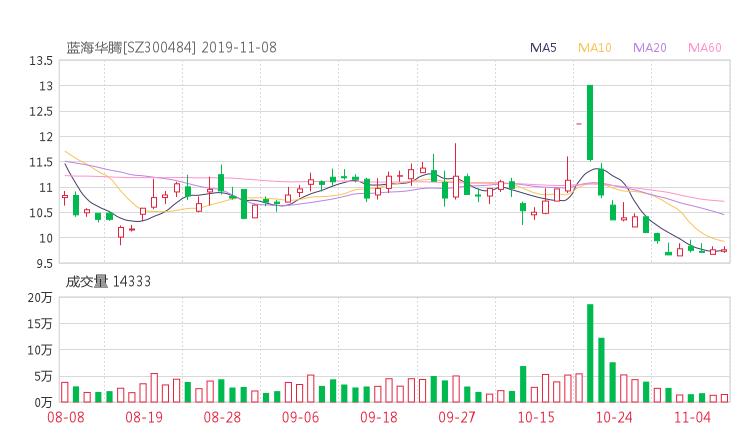 300484资金流向 蓝海华腾股票资金流向 最新消息2019年11月11日