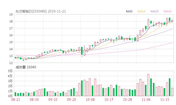 300486股票最新消息 东杰智能股票利好利空新闻2019年11月