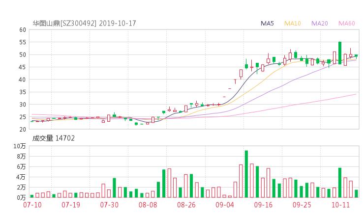300492资金流向 山鼎设计股票资金流向 最新消息2019年10月17日
