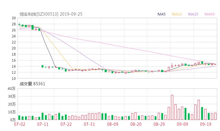 300513股票收盘价 恒泰实达资金流向2019年9月24日