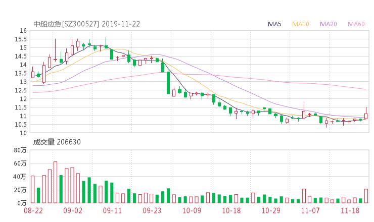 300527股票收盘价 中国应急资金流向2019年11月22日