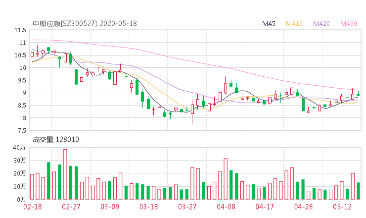 【300527股吧】精选:中国应急股票收盘价 300527股吧新闻2020年7月10日