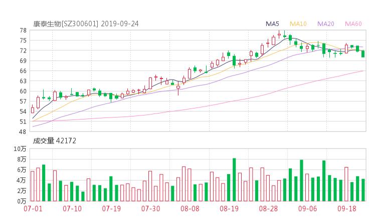 300601股票收盤價 康泰生物資金流向2019年9月24日