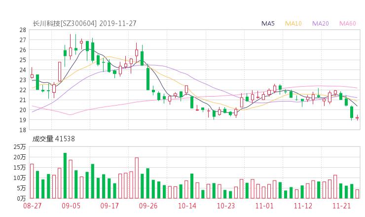 300604股票最新消息 长川科技股票利好利空新闻2019年11月