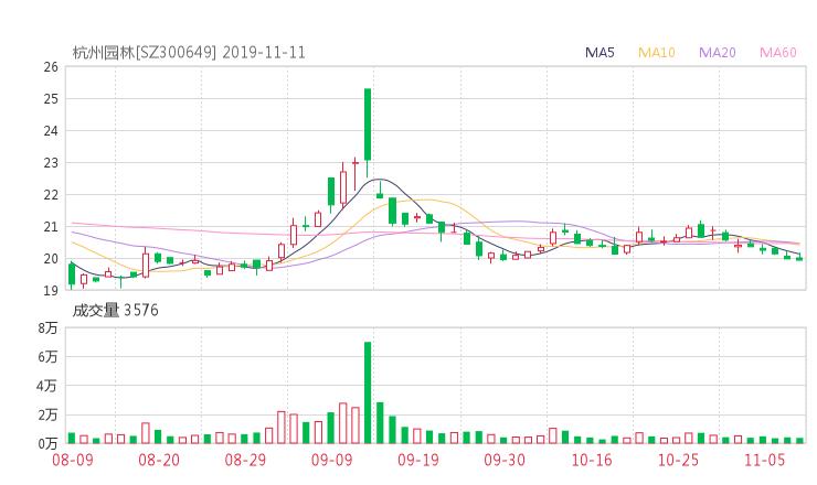 300649资金流向 杭州园林股票资金流向 最新消息2019年11月11日