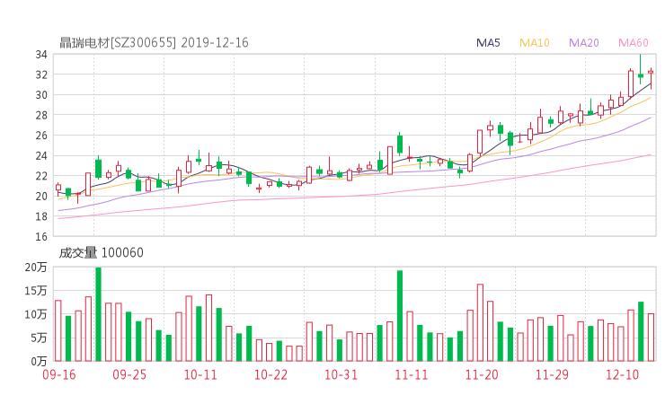 300655股票最新消息 晶瑞股份股票新闻2019 鱼跃医疗002223