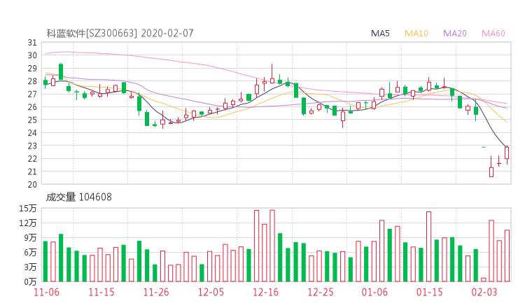 300663股票收盘价 科蓝软件资金流向2020年2月7日