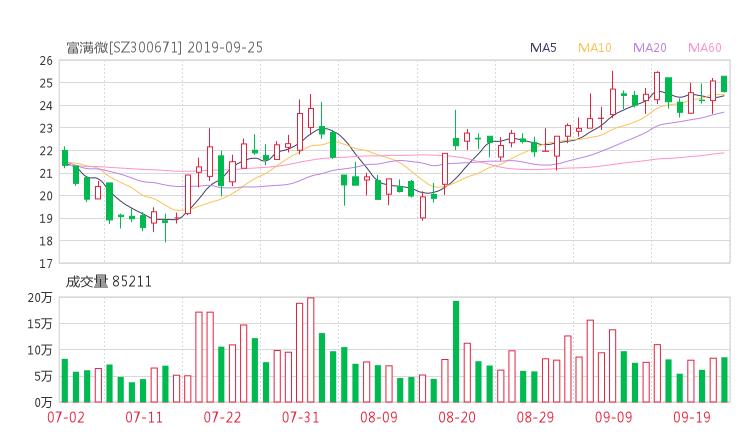 300671股票收盘价 富满电子资金流向2019年9月24日