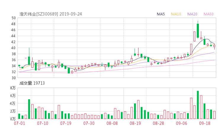 300689股票收盘价 澄天伟业资金流向2019年9月24日