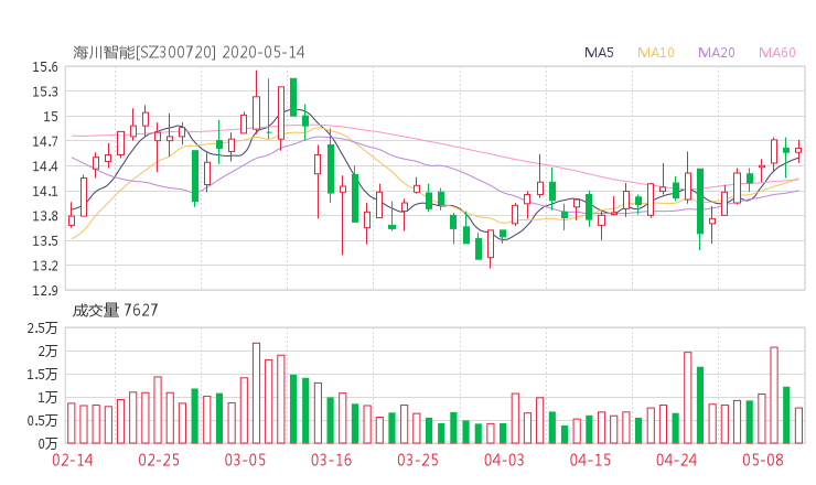 300720资金流向 海川智能股票资金流向 最新消息2020年05月14日