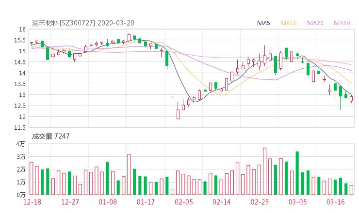 300727股票收盘价 润禾材料资金流向2020年3月20日