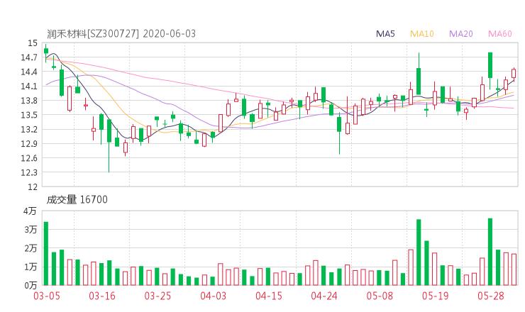 300727股票收盘价 润禾材料资金流向2020年6月3日 小麦财经网