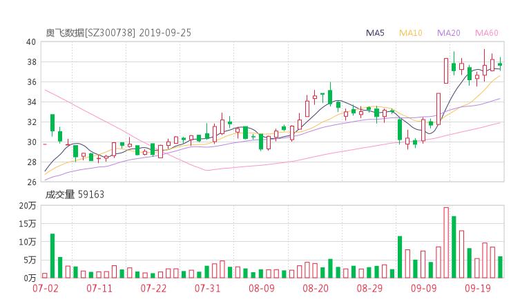 300738股票收盘价 奥飞数据资金流向2019年9月24日