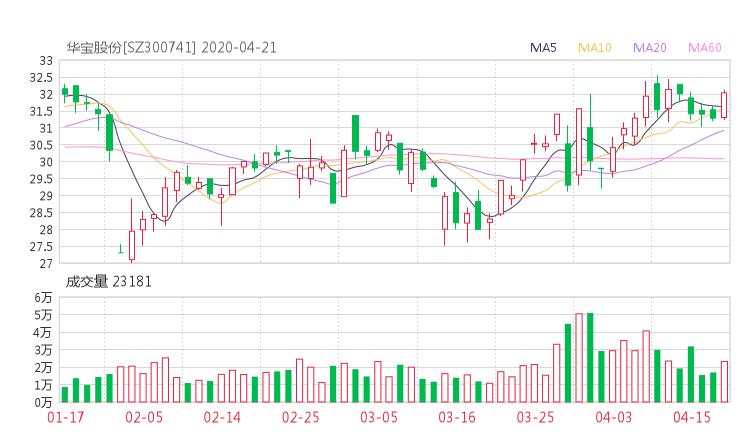 300741股票收盤價 華寶股份股票收盤價2020年4月20日